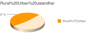 Jalandhar census population